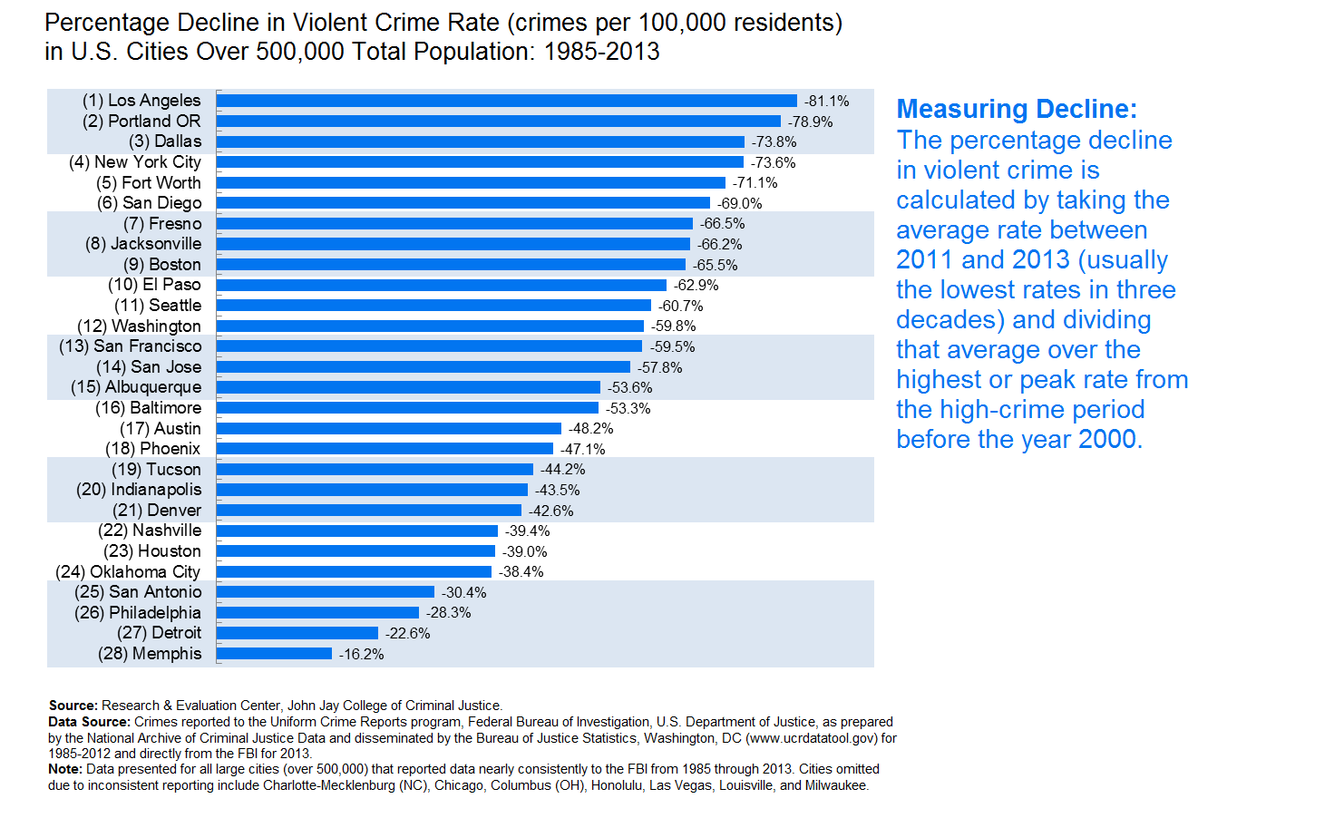 crime rate decline